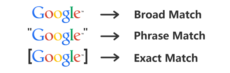Broad Match, Phrase Match, and Exact Match