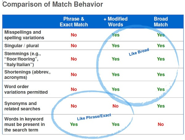 chart showing different behavior of keyword match